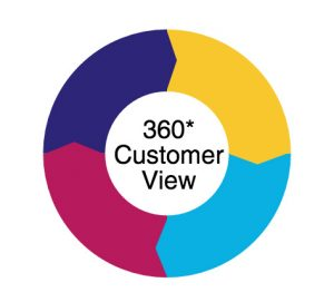 360-scv-uk